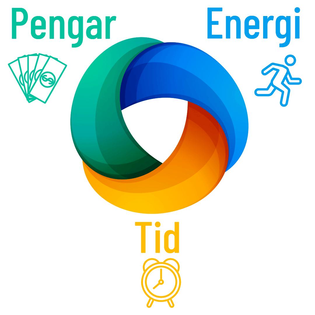 Pengar - Energi - Tid